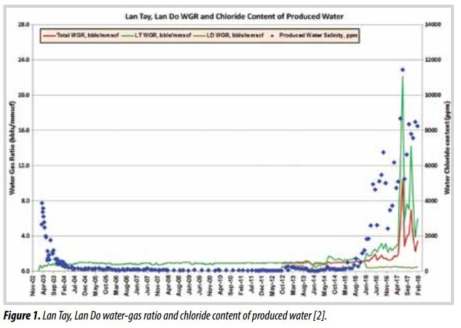 Predicting water influx for gas production wells of Lan Do field using material balance method""