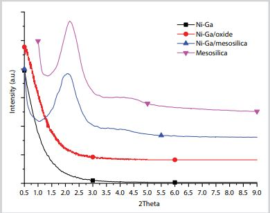 Study on preparation of advanced Ni-Ga based catalysts for converting CO2 to methanol""
